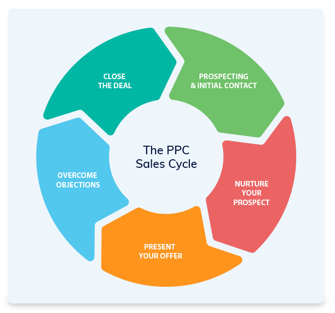 The PPC Sales Cycle - Selling PPC