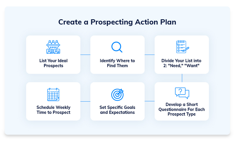 Creating a Prospecting Action Plan