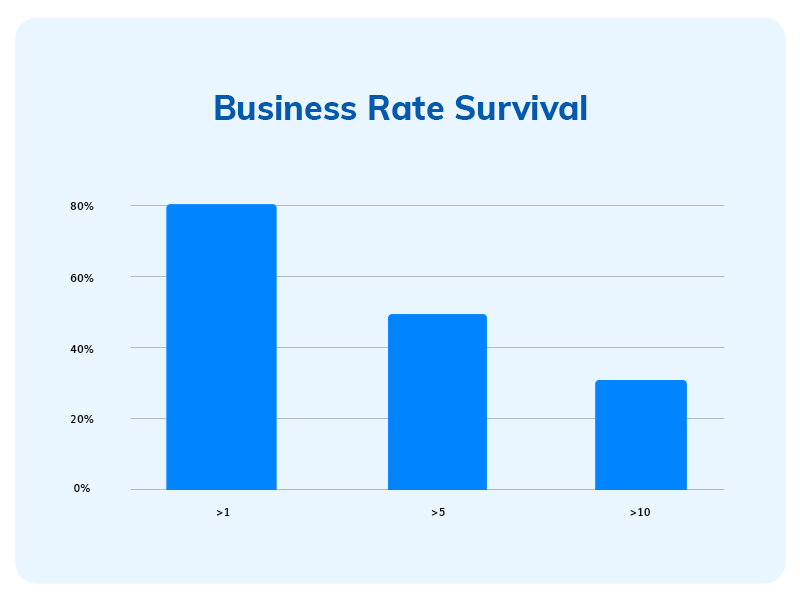 Business Rate Survival