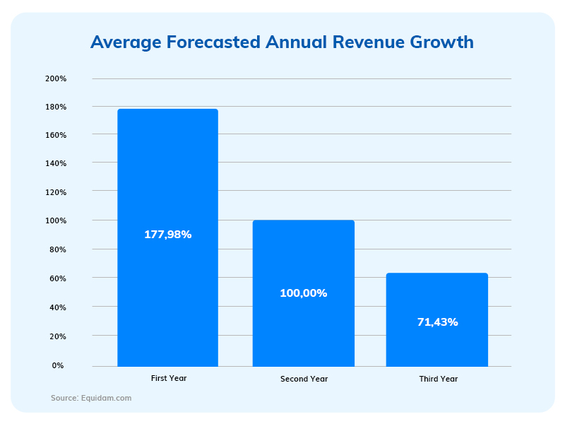 Average Forcasted Annual Revenue Growth