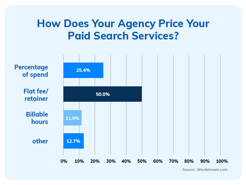 How Does Your agency Price Your Paid Search Services