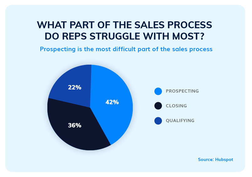 The most challenging part of the sales process