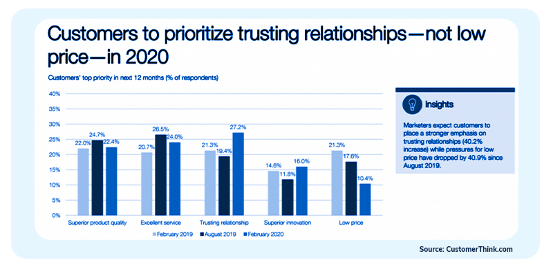 Customers to prioritize trusting relationship