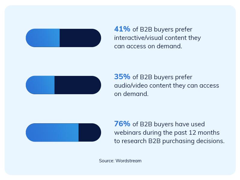 76% of B2B buyers attend webinars