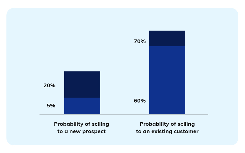 selling to new prospect vs existing customer