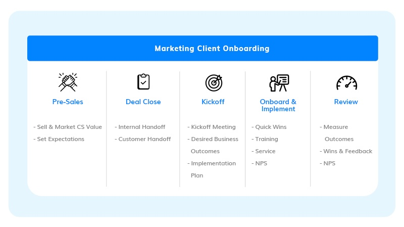 marketing client onboarding