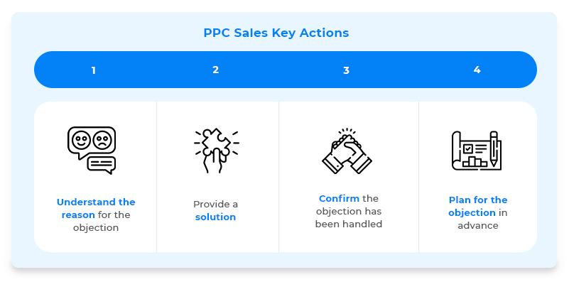 PPC Sales Key Actions