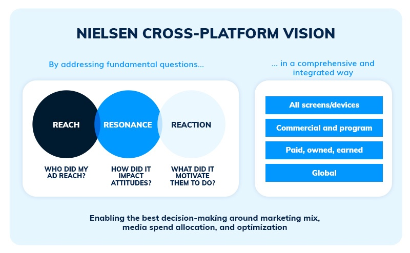 Cross Platform Strategy