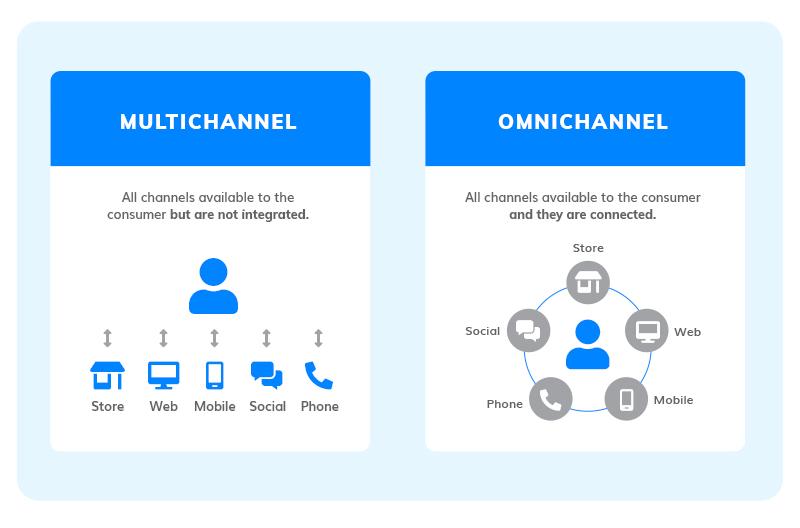 multichannel vs omnichannel marketing
