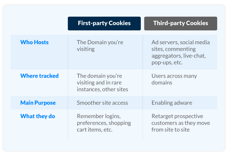 First-party Cookies vs. third-party Cookies