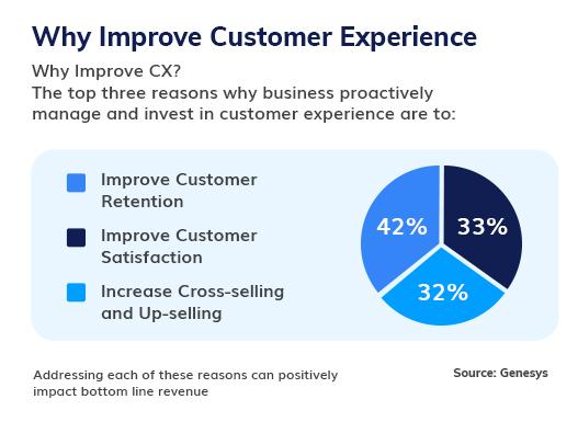 Improve customer experience chart