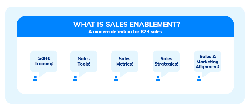 Sales Enablement for B2B