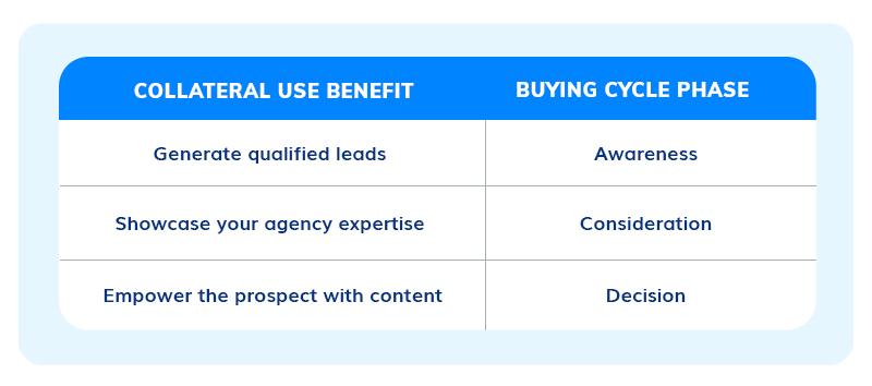 Benefits fos sales process