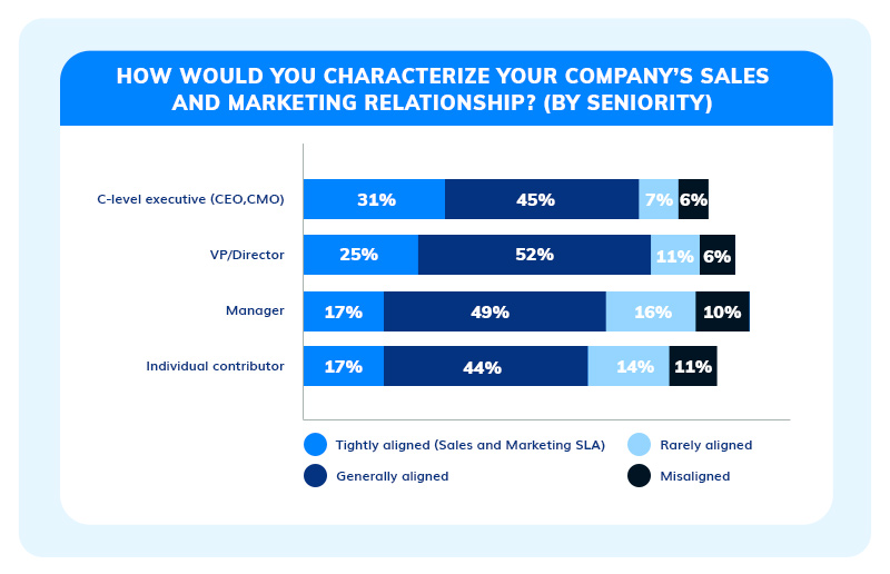 Marketing and sales alignment by seniority