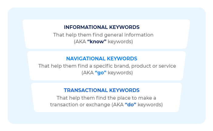 Keywords According To Relevance