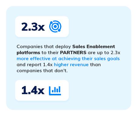 PPC Sales enablement platforms effectiveness