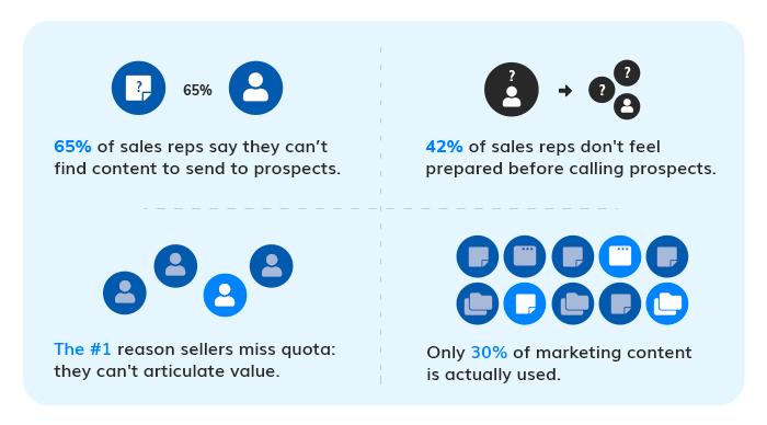 Challenges Sales Enablement Faces