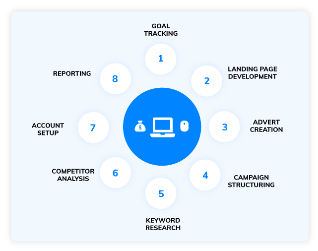 What goes into PPC audits?