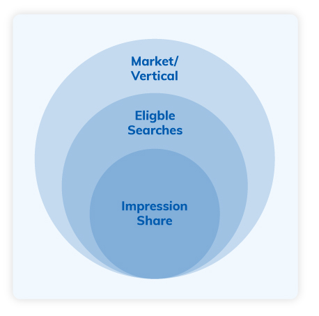 What is Impression Share