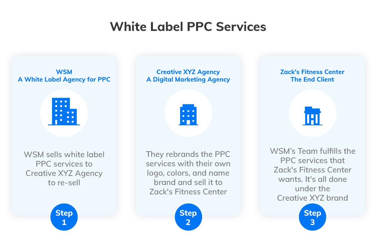 White Label PPC Services